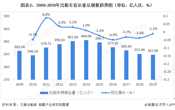 图表2:2009-2019年出租车客运量总规模趋势图(单位:亿人次,%)