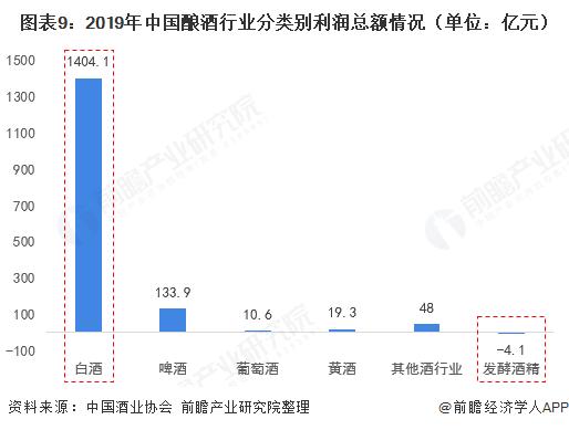 图表9:2019年中国酿酒行业分类别利润总额情况(单位:亿元)