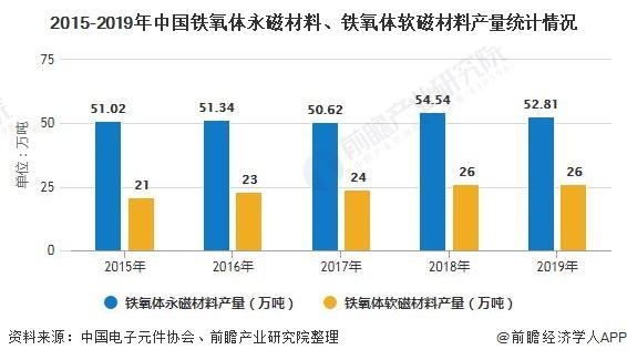 2015-2019年中国铁氧体永磁材料、铁氧体软磁材料产量统计情况