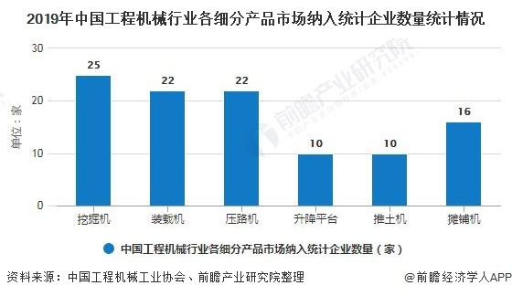 2019年中國工程機械行業各細分產品市場納入統計企業數量統計情況
