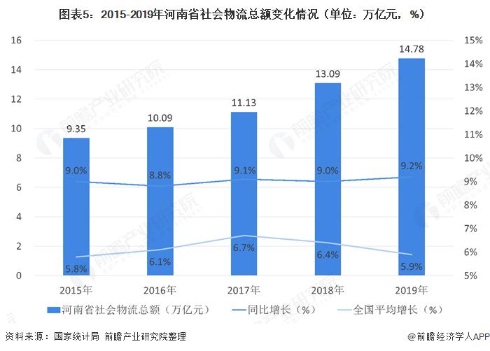 圖表5:2015-2019年河南省社會物流總額變化情況(單位:萬億元,%)