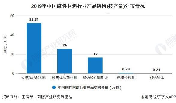 2019年中国磁性材料行业产品结构(按产量)分布情况
