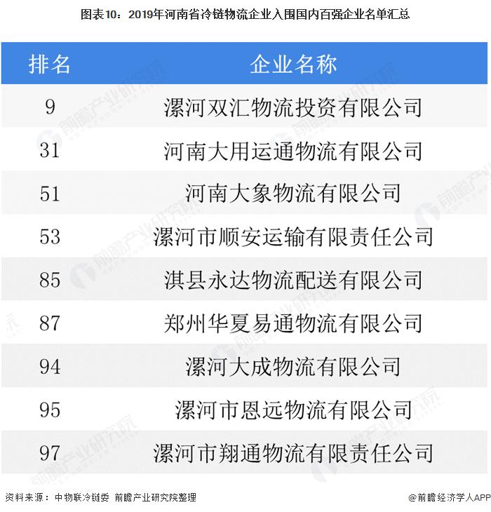 圖表10:2019年河南省冷鏈物流企業入圍國內百強企業名單匯總