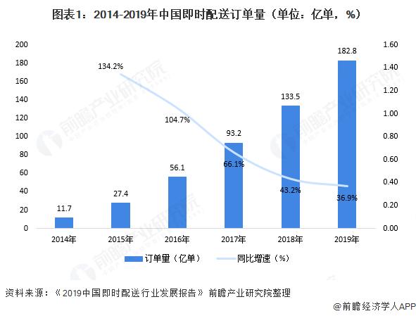 图表1:2014-2019年中国即时配送订单量(单位:亿单,%)