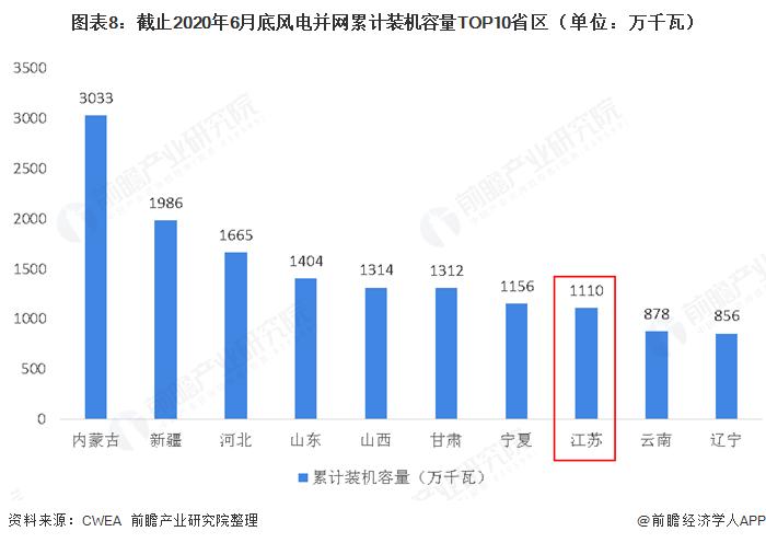图表8:截止2020年6月底风电并网累计装机容量TOP10省区(单位:万千瓦)