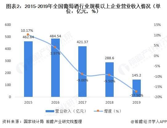 图表2:2015-2019年全国葡萄酒行业规模以上企业营业收入情况(单位:亿元,%)