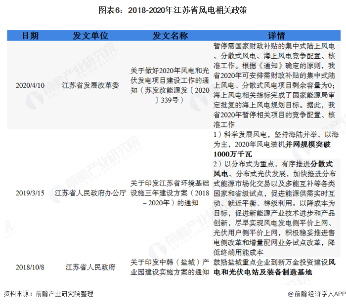 图表6:2018-2020年江苏省风电相关政策