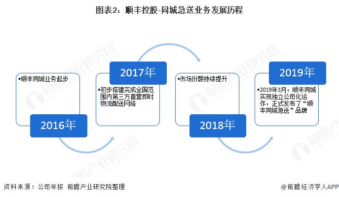 图表2:顺丰控股-同城急送业务发展历程