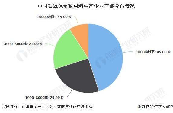 中国铁氧体永磁材料生产企业产能分布情况
