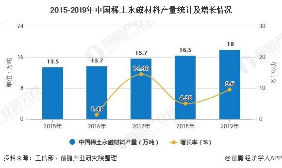 2015-2019年中国稀土永磁材料产量统计及增长情况