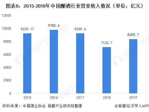 图表6:2015-2019年中国酿酒行业营业收入情况(单位:亿元)