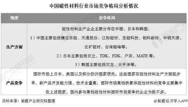 中国磁性材料行业市场竞争格局分析情况