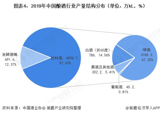 图表4:2019年中国酿酒行业产量结构分布(单位:万kL,%)