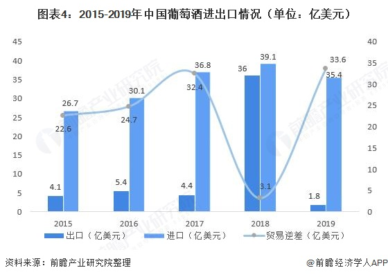 图表4:2015-2019年中国葡萄》酒进出口情况(单位:亿美元)