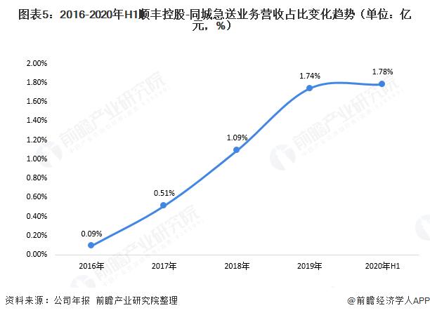 图表5:2016-2020年H1顺丰控股-同城急送业务营收占比变化趋势(单位:亿元,%)