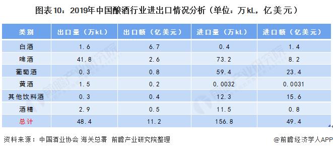 图表10:2019年中国酿酒行业进出口情况分析(单位:万kL,亿美元)