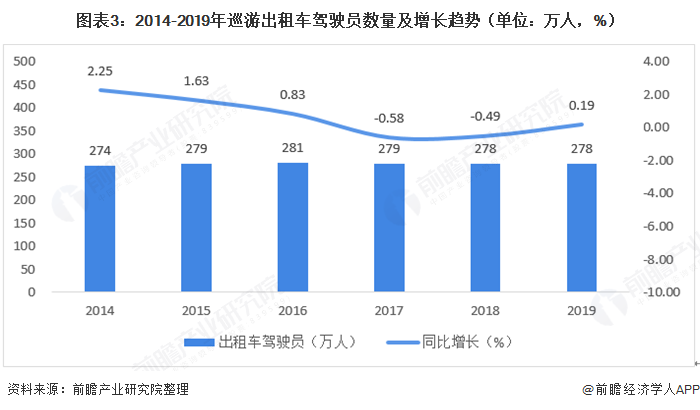 图表3:2014-2019年巡游出租车驾驶员数量及增长趋势(单位:万人,%)