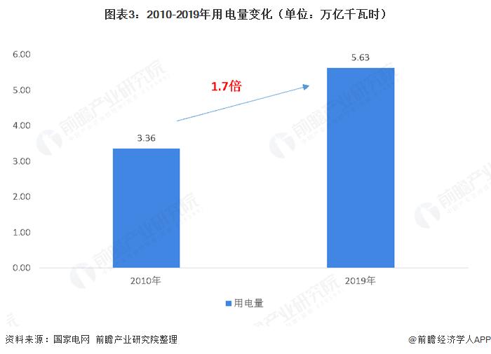 图表3:2010-2019年用电量变化(单位:万亿千瓦时)