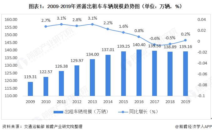 图表1:2009-2019年巡游出他故意把导弹设计书说出来租车车辆规模趋势图(单位:万辆,%)