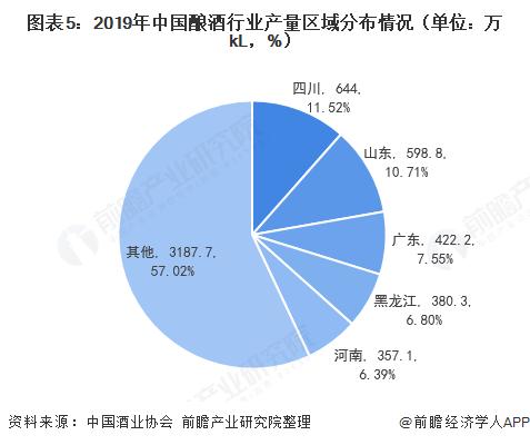 图表5:2019年中国酿酒行业产量区域分布情况(单位:万kL,%)
