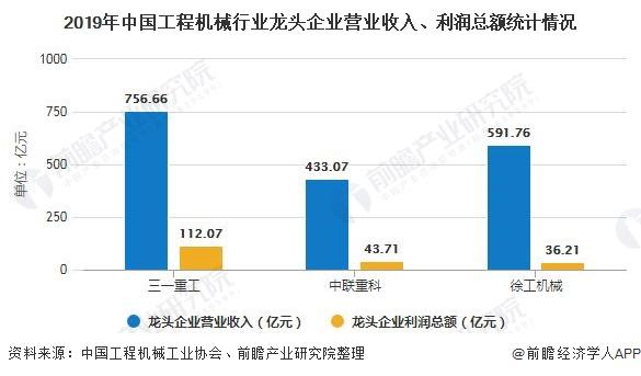 2019年中國工程機械行業龍頭企業營業收入、利潤總額統計情況