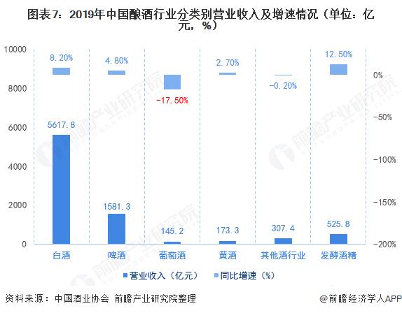 图表7:2019年中国酿酒行业分类别营业收入及增速情况(单位:亿元,%)