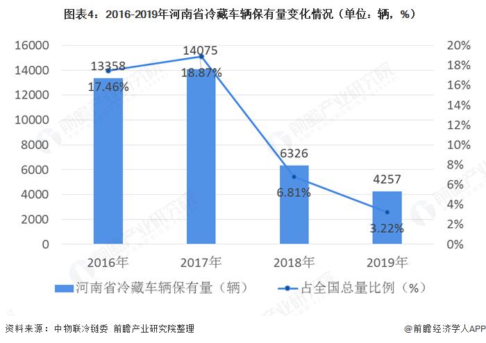 圖表4:2016-2019年河南省冷藏車輛保有量變化情況(單位:輛,%)
