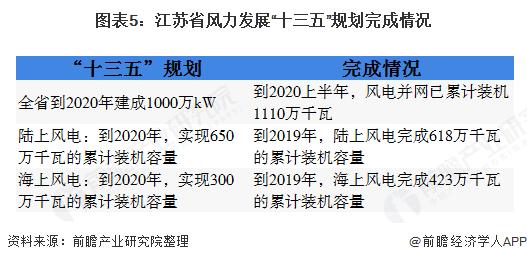 """图表5:江苏省风力发展""""十三五""""规划完成情况"""