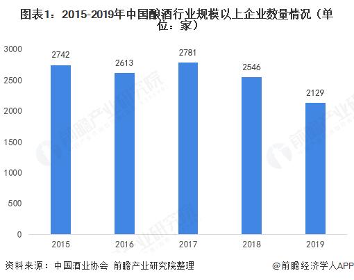 图表1:2015-2019年中国酿酒行业规模以上企业数量情况(单位:家)