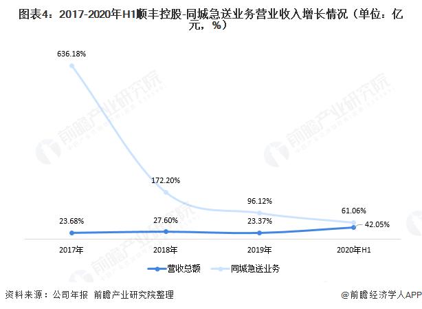 图表4:2017-2020年H1顺丰控股-同城急送业务营业收入增长情况(单位:亿元,%)