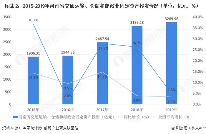 圖表2:2015-2019年河南省交通運輸、倉儲和郵政業固定資產投資情況(單位:億元,%)