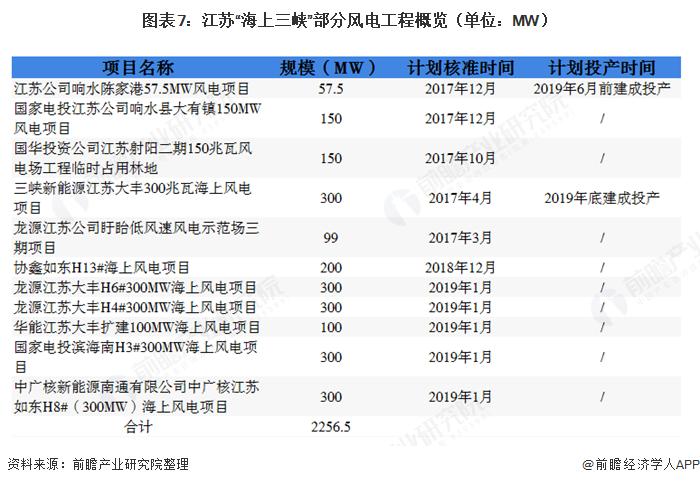 """图表7:江苏""""海上三峡""""部分风电工程概览(单位:MW)"""