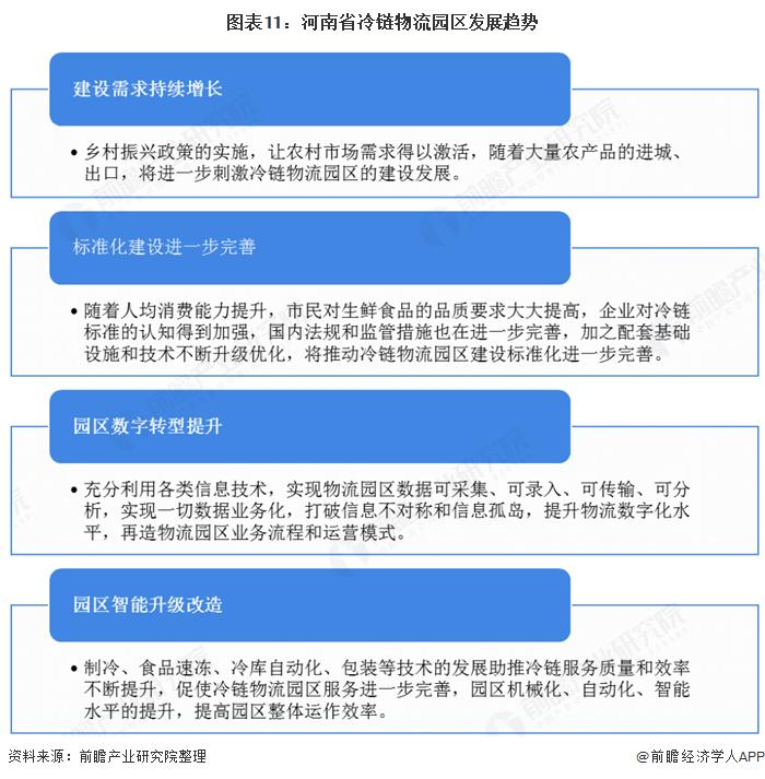 圖表11:河南省冷鏈物流園區發展趨勢