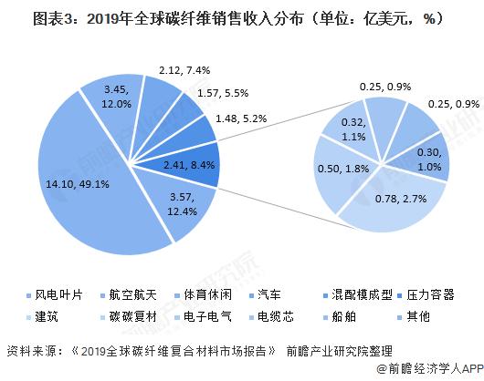 图表3:2019年全球碳纤维销售收入分布(单位:亿美元,%)