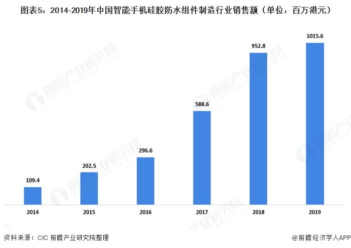 图表5:2014-2019年中国智能手机硅胶防水组件制造行业销售额(单位:百万港元)