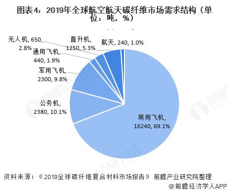 图表4:2019年全球航空航天碳纤维市场需求结构(单位:吨,%)
