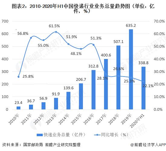 图表2:2010-2020年H1中国快递行业业务总量趋势图(单位:亿件,%)