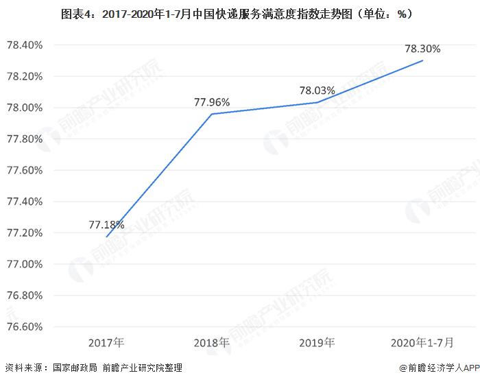 图表4:2017-2020年1-7月中国快递服务满意度指数走势图(单位:%)