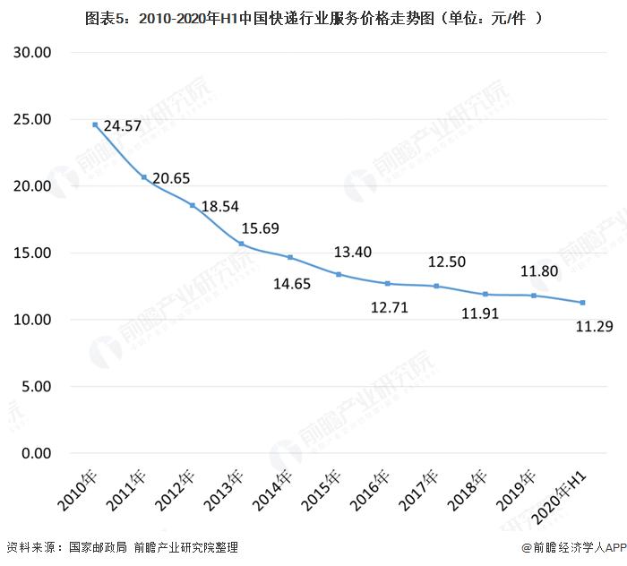 图表5:2010-2020年H1中国快递行业服务价格走势图(单位:元/件)