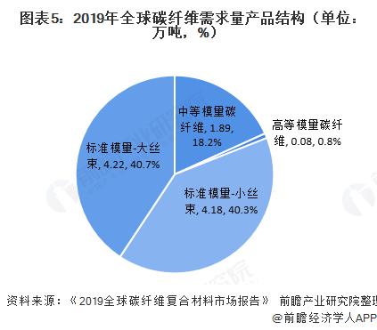 图表5:2019年全球碳纤维需求量产品结构(单位:万吨,%)