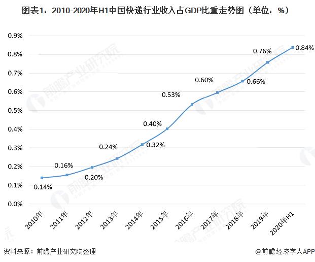 图表1:2010-2020年H1中国快递行业收入占GDP比重『走势图(单位:%)