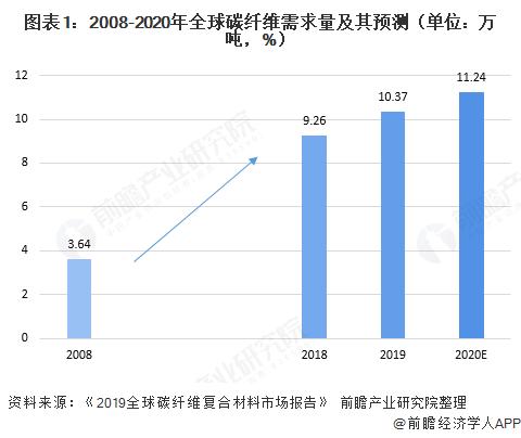 图表1:2008-2020年全球碳纤维需求量及其预测(单位:万吨,%)