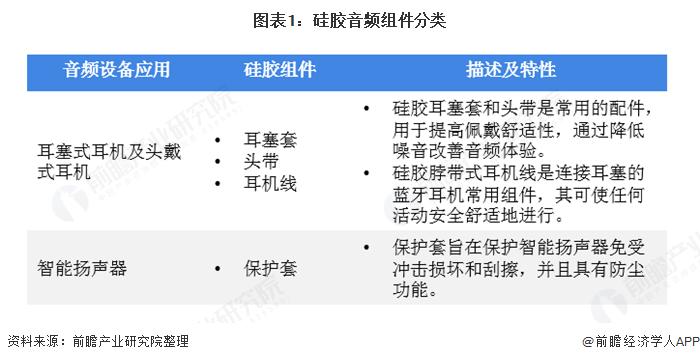 图表1:硅胶音频组件分类