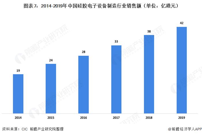 图表7:2014-2019年中国硅胶电子设备制造行业销售额(单位:亿港元)
