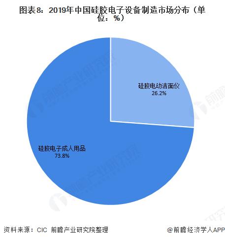 图表8:2019年中国硅胶电子设备制造市场分布(单位:%)