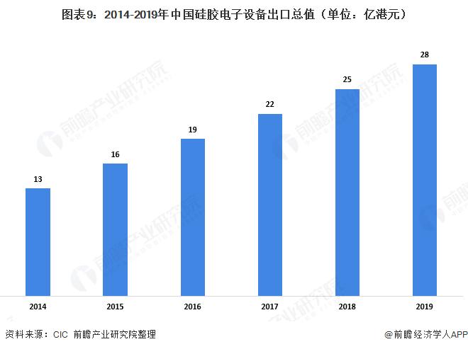 图表9:2014-2019年中国硅胶电子设备出口总值(单位:亿港元)