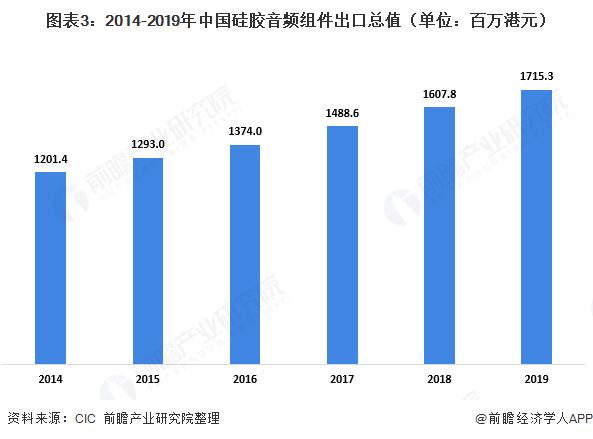 图表3:2014-2019年中国硅胶音频组件出口总值(单位:百万港元)