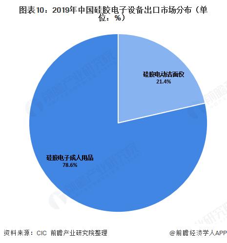 图表10:2019年中国硅胶电子设备出口市场分布(单位:%)
