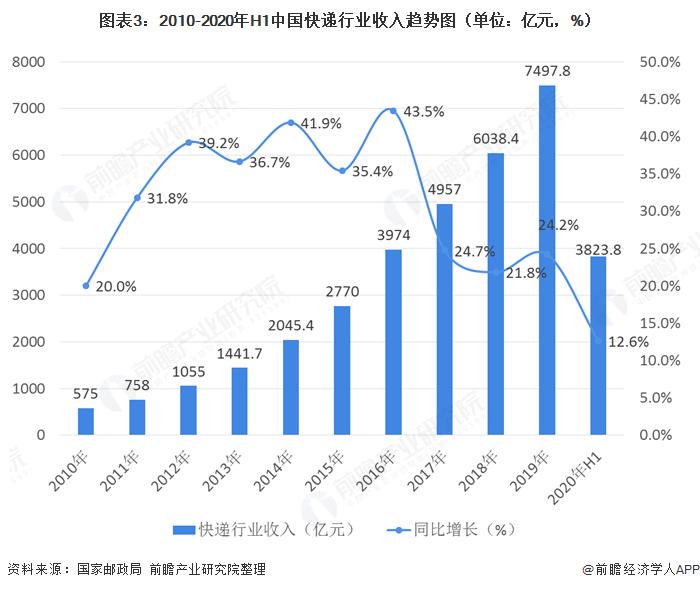 图表3:2010-2020年H1中国快递行业收入趋∏势图(单位:亿元,%)