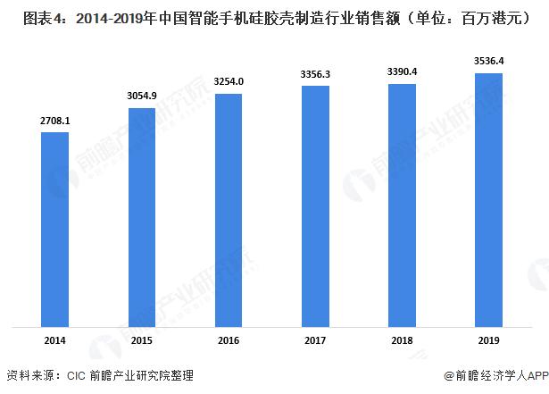 图表4:2014-2019年中国智能手机硅胶壳制造行业销售额(单位:百万港元)